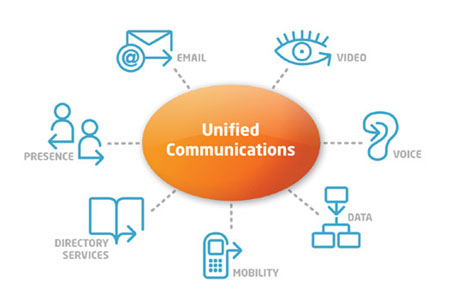UCC solutions for Improved Workplace Communication