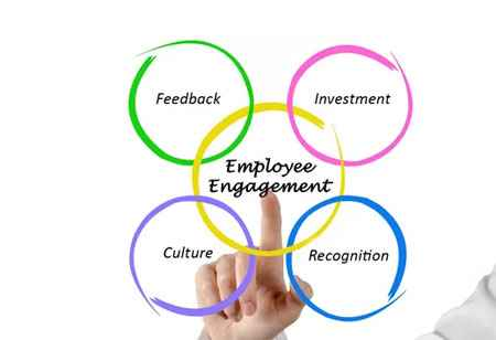 Tips to encourage Employee Engagement in organizations