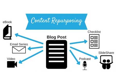 Repurposing Content for Maximum Social Reach and Higher ROI
