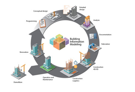Benefits of Using Building Information Modelling in Construction