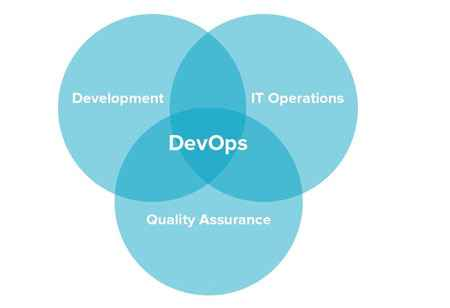 Cloud-Integrated DevOps:  An Innovative Approach for Software Delivery