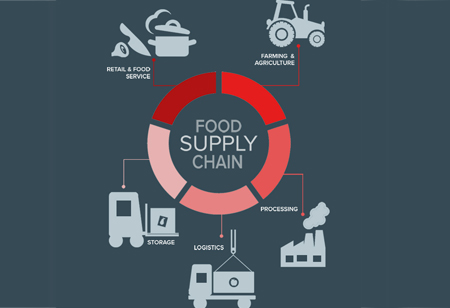 Cooking Up a Storm in Food Supply Chain