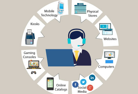 How Omnichannel Contact Center Software Enhances Customer Experience?