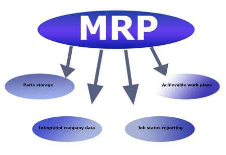 How Material Requirement Planning Strengthens the Manufacturing Process