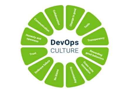 Tips to be successful by following DevOps practices