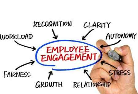 Strategies for Efficient yet Low-Cost Employee Engagement