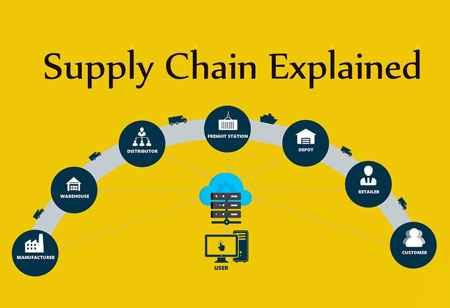 Tips to climb the ladder in the Supply Chain Industry