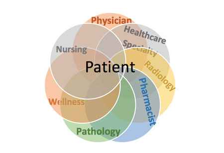 Importance of Patient Engagement in Value-Driven Healthcare Industry