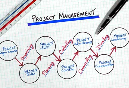 How to Refine Project Delivery in the Construction Business Management Process?