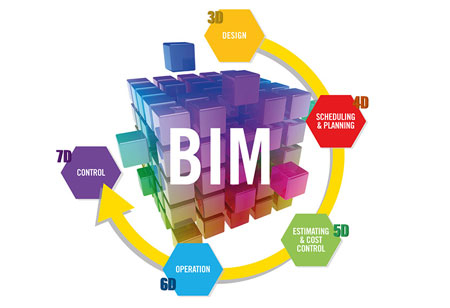 Deriving the Best of BIM through Successful Team Meeting Strategies