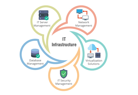 A Spotlight on the New Developments in IT Infrastructure