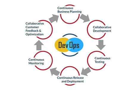Why DevOps Technology is the Best Option for Enterprises